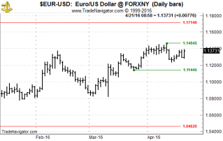 Where's EUR/USD going?
